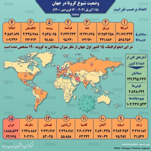 اینفوگرافیک ، آمار کرونا در دنیا تا 12 فروردین